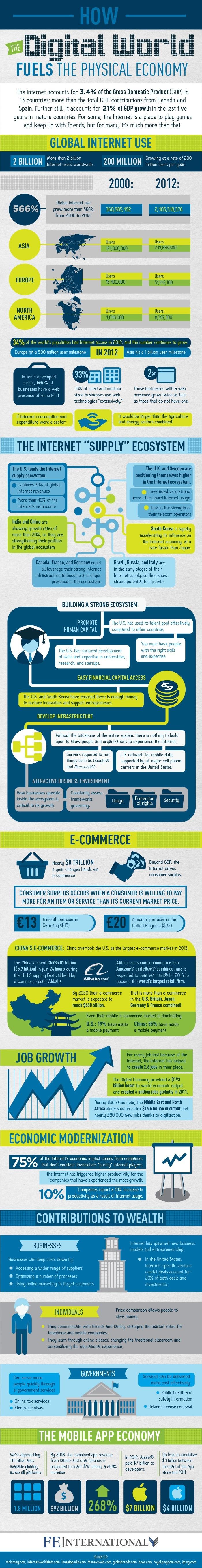 The Internet's Economic Impact