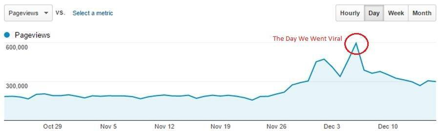 BuzzBundle Viral Traffic