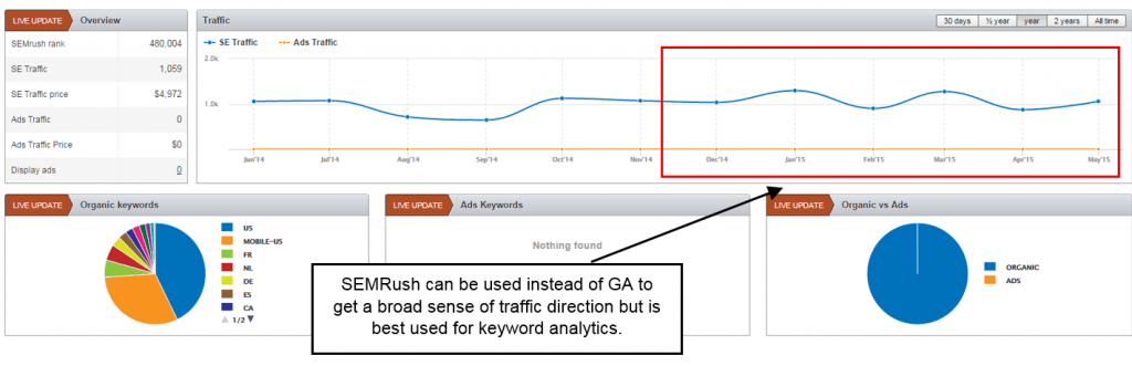 website due diligence semrush