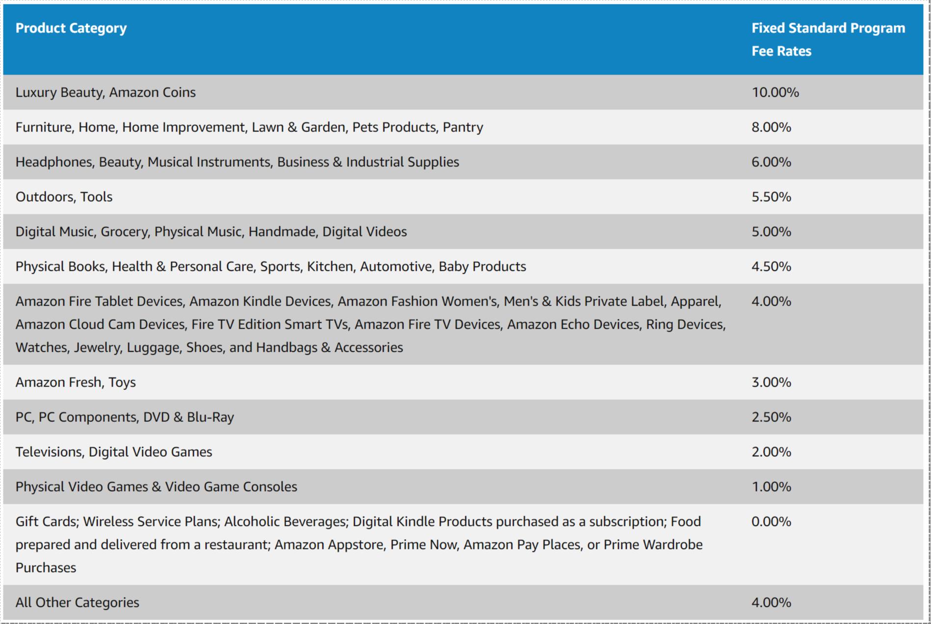 amazon affiliate comission tiers