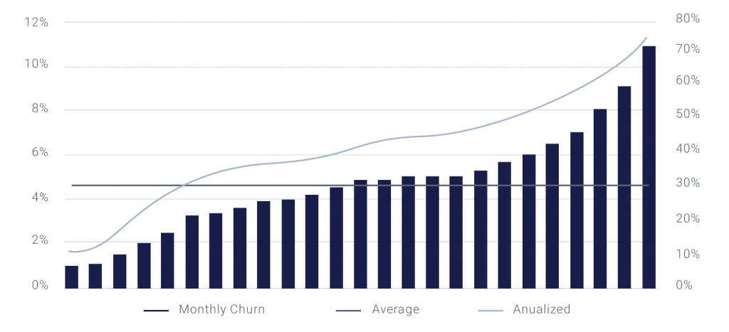 SaaS Valuations: How to Value a SaaS Business in 2019