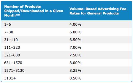 amazon affiliate rates