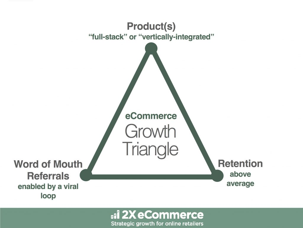 ecommerce growth triangle_large copy