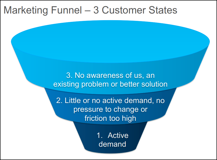 marketing-funnel-1st
