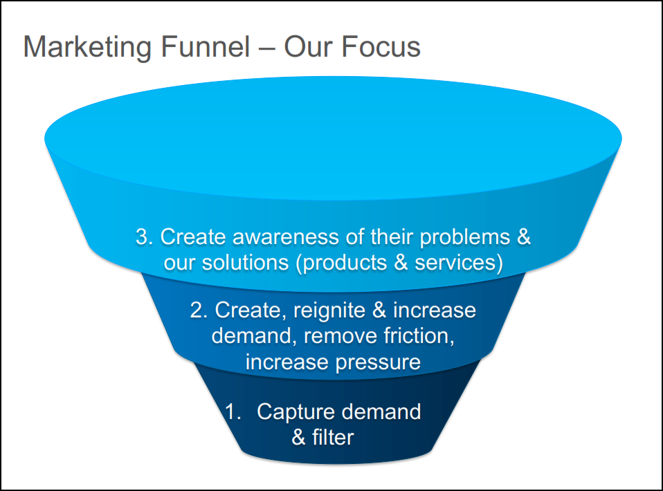 a funnel to our past Knowing where past journeys have faltered can help you and your reps improve future journeys, making them safer, more efficient and more pleasant for all the travelers and guides involved improve the analysis of your sales funnel conversions and you'll soon have a roadmap, with all obstacles clearly laid out in front of you so you can easily.