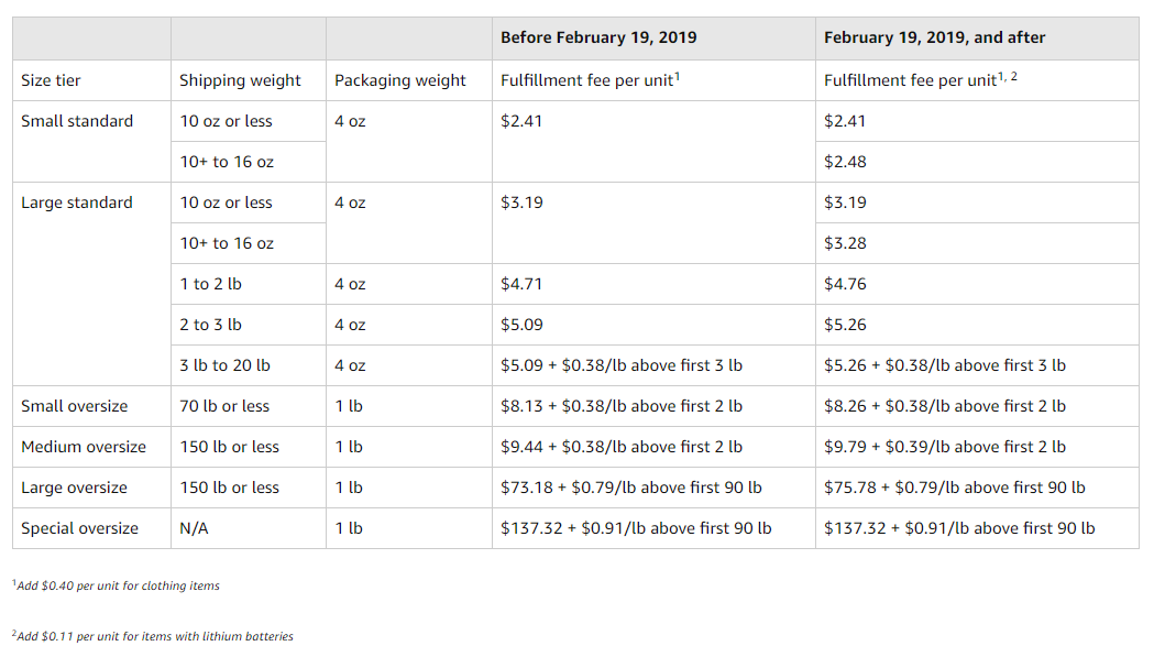 FBA Fulfillment Fee Changes