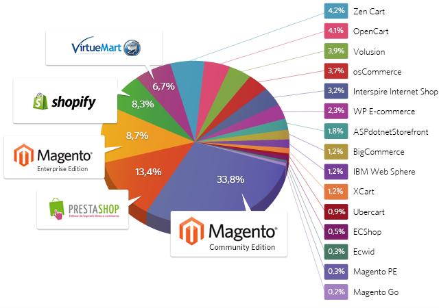 Marketplace App Market Share
