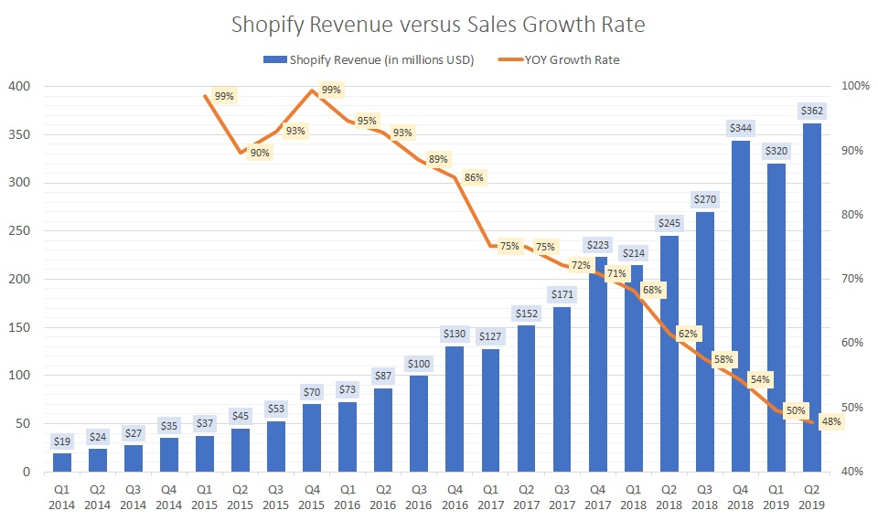 shopify growth rates