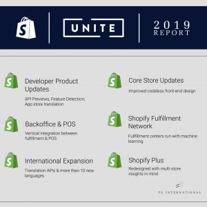 Shopify Unite Product Update Announcement