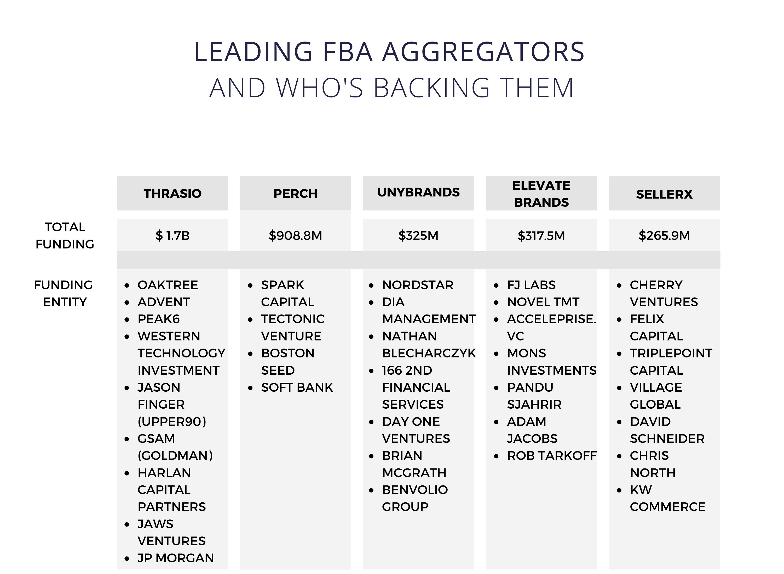 FBA Aggregators and the companies funding them